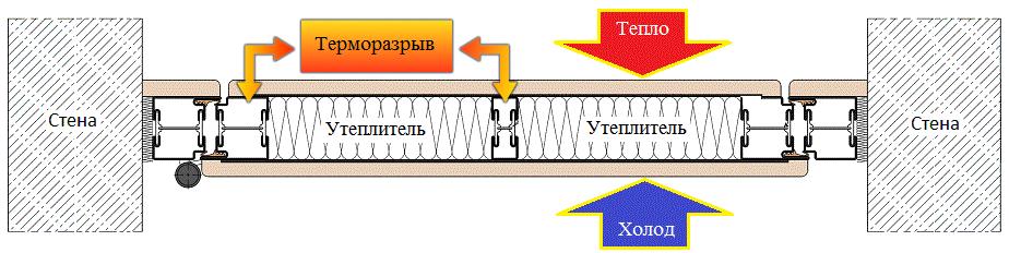 Разрез теплой (утепленной, уличной) входной металлической  двери